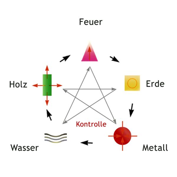 Zyklus der Fünf Elemente